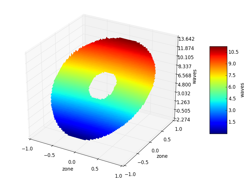 3D plot window